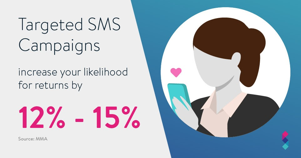 Targeted SMS campaigns increase your livelihood for returns by 12% to 15%
