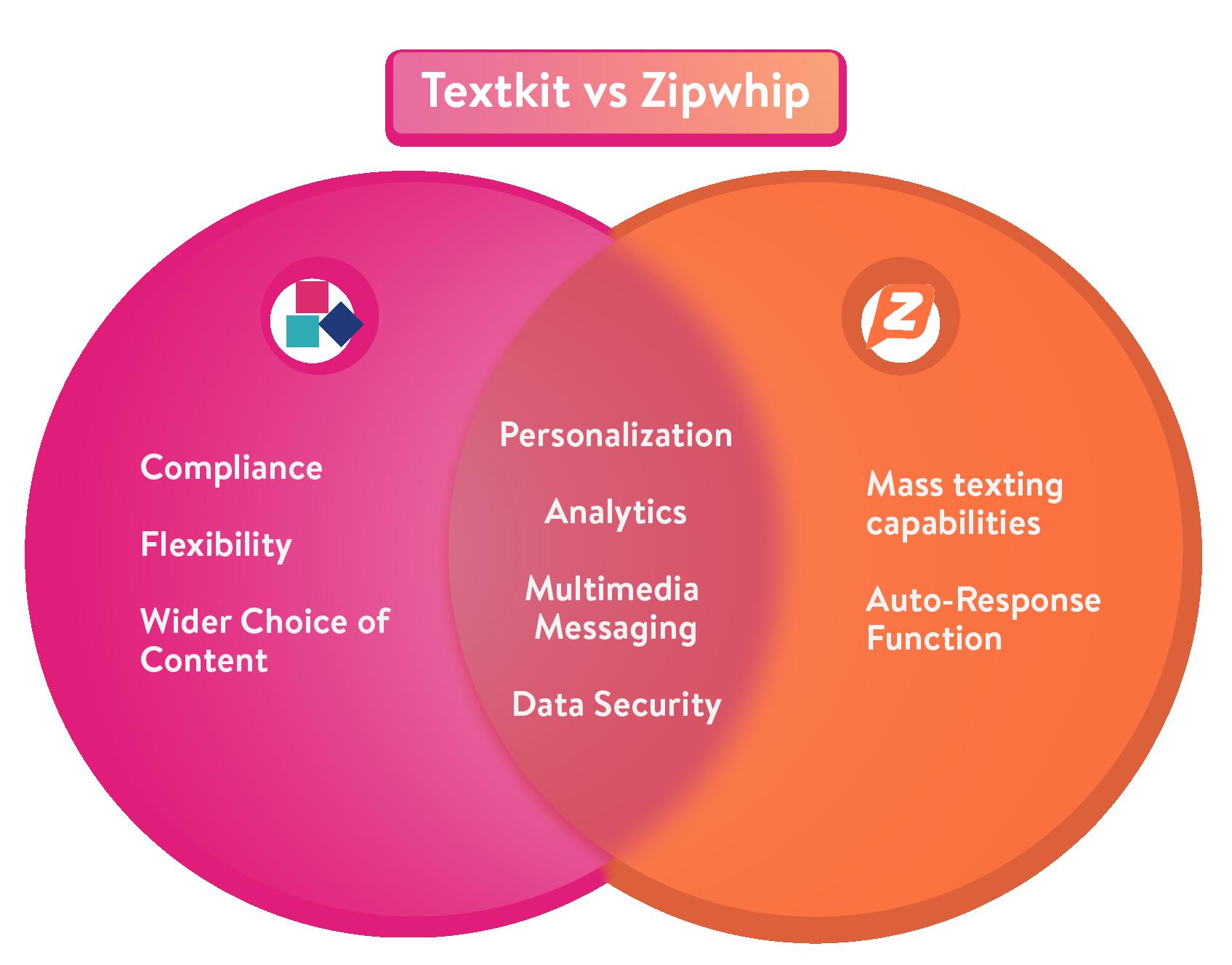 TextKit vs Zipwhip