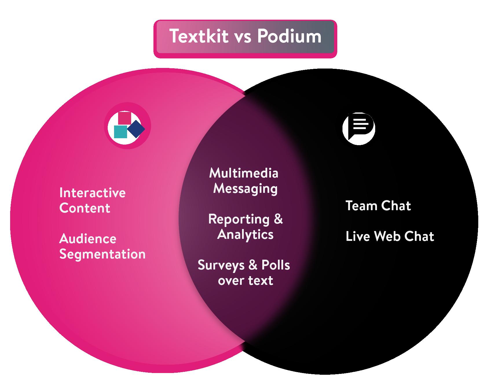 TextKit vs Podium