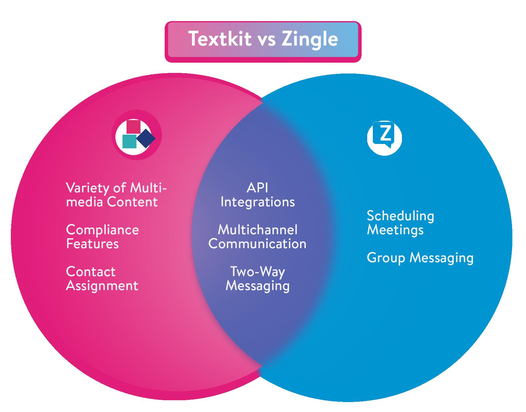 TextKit vs Zingle