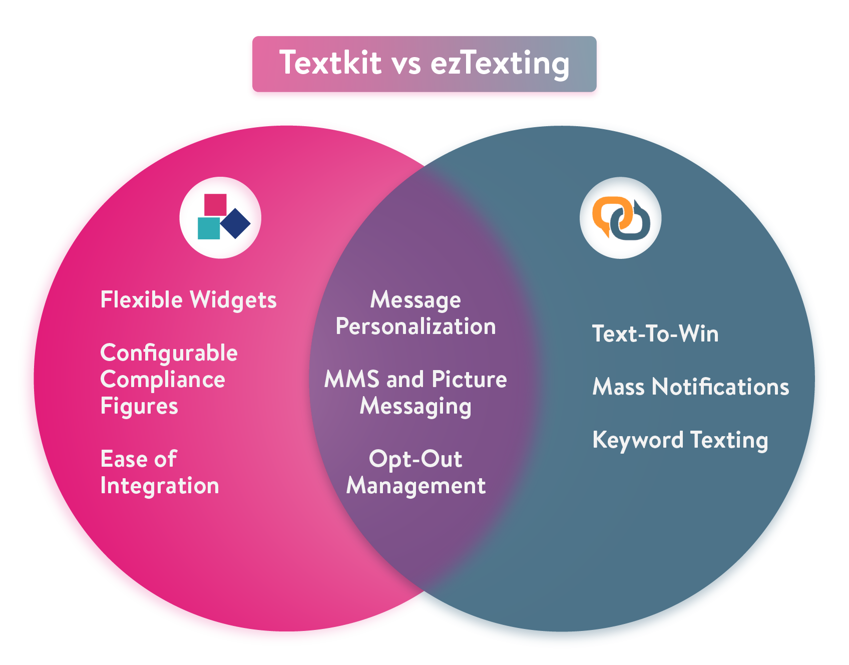 TextKit vs ezTexting