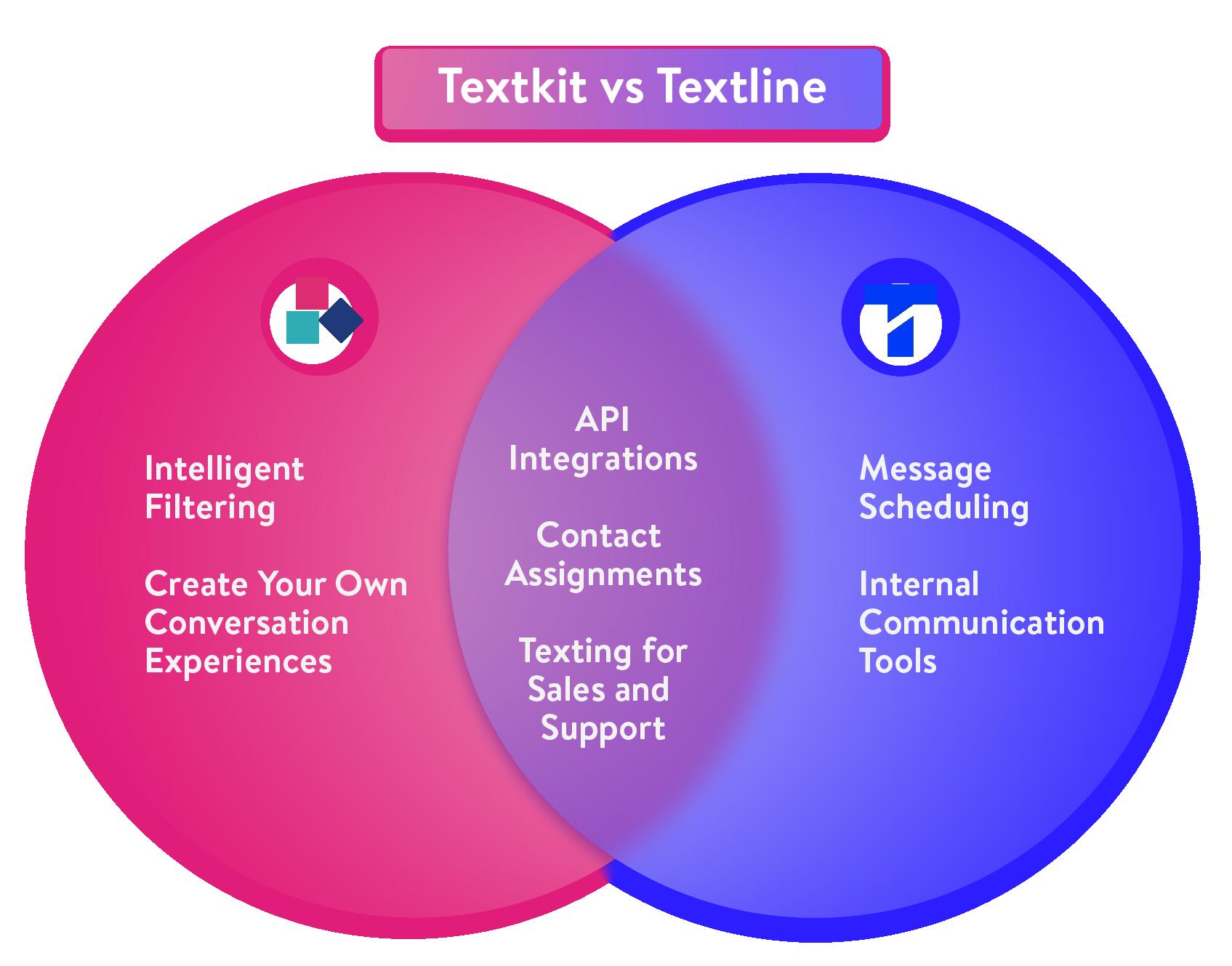 TextKit vs Textline