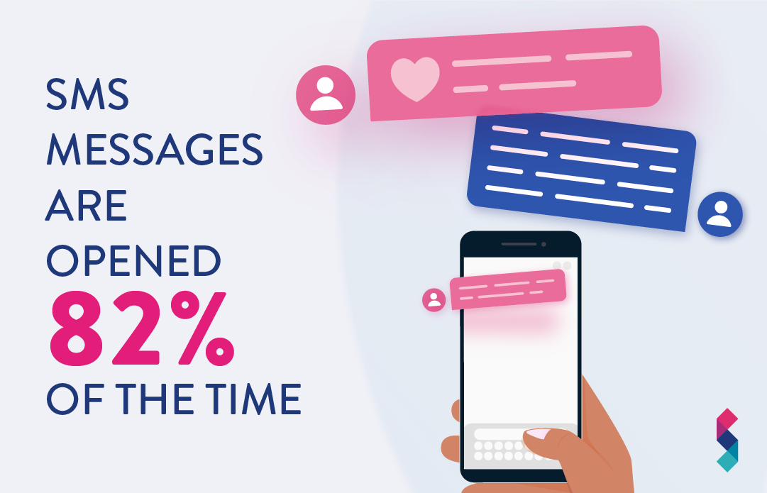SMS messages are opened 82% of the time