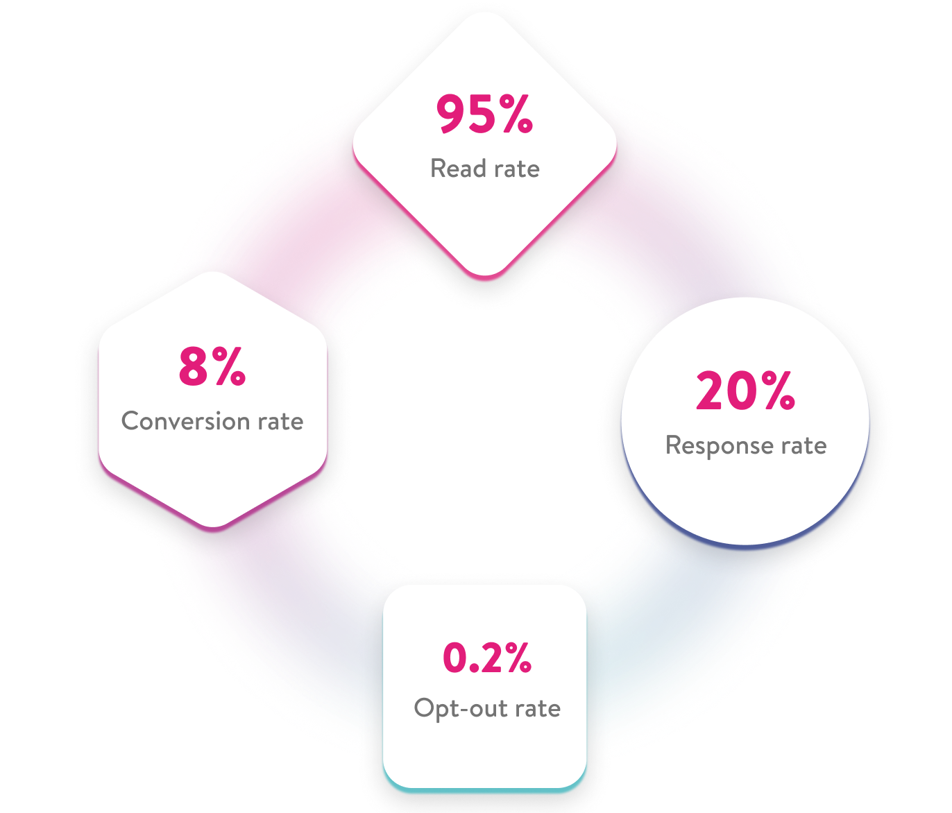 95% Read rate, 20% Response rate, 0.2% Opt-out rate, 8% Conversion rate