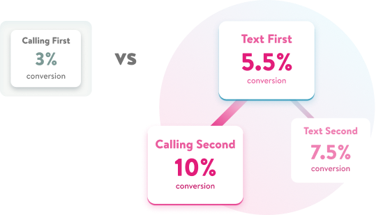 Workflow demonstrating that texting first, followed by calling, is most effective