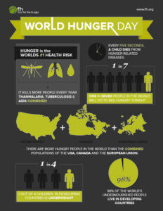 Infographic from @Food For The Hungry for World Hunger Day