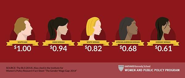 Harvard Kennedy School 2014: Gender wage gap