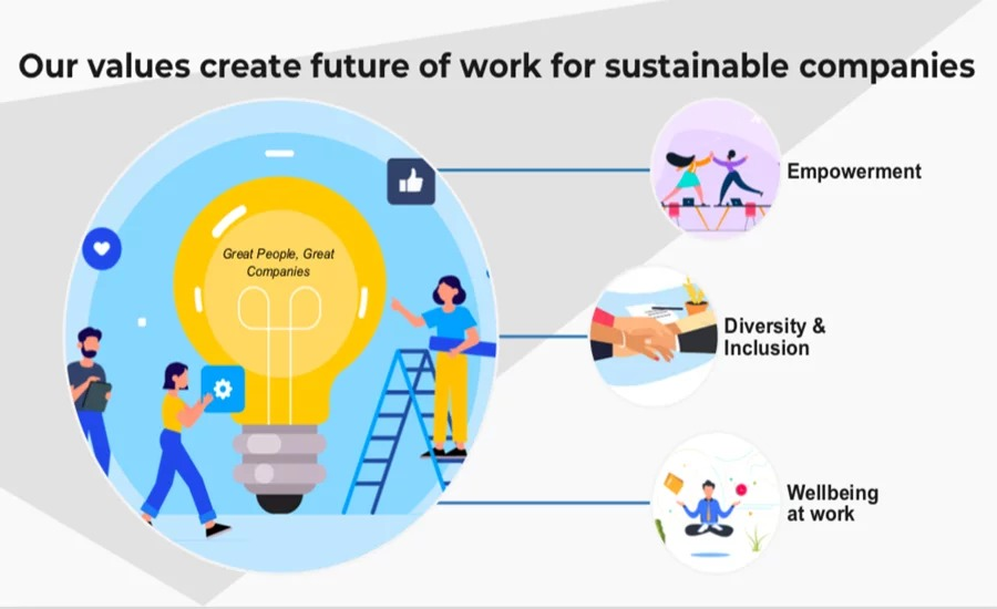 Sorwe digitalizes all HR processes with gamification, keeps employees connected, collects real-time data and delivers analytics to understand what employees think & feel for better decision making.