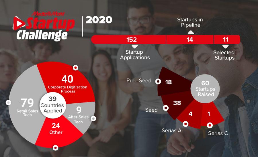 MediaMarkt Startup Challenge was staged 20 October.