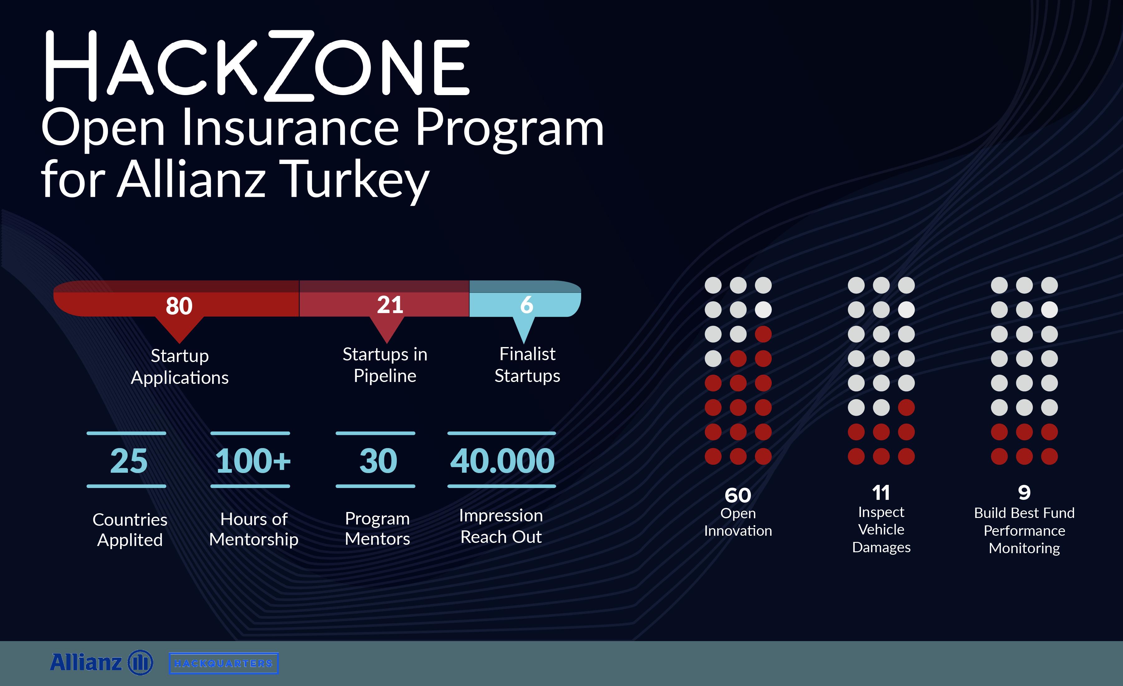 Hackzone Demo Day: Reshaping Insurance Sector through Open Insurance