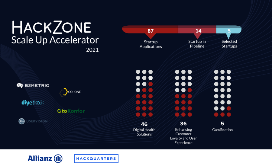 HackZone Scale Up Acceleration Program, powered by Allianz Turkey and Hackquarters, kicked off on June 10th, 2021.