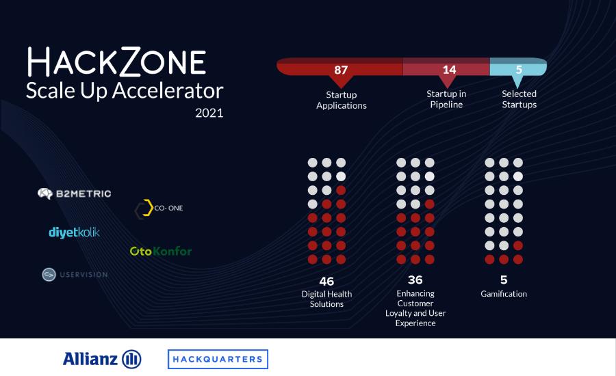 Hackzone Scale Up Acceleration Program Kick Off