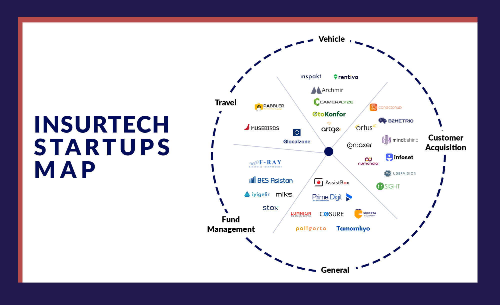 For the last two years, Hackquarters tailored few programs in Insurtech, aiming to impact the insurance sector, providing access to domain expertise and market credibility