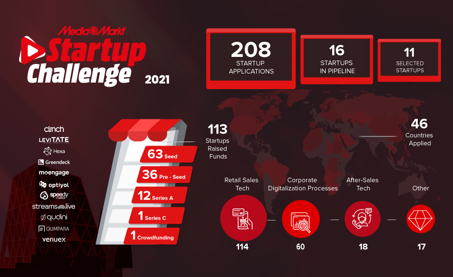 Gather round as the 11 candidate startups who will change the retailtech game have been selected for MediaMarkt Startup Challenge!