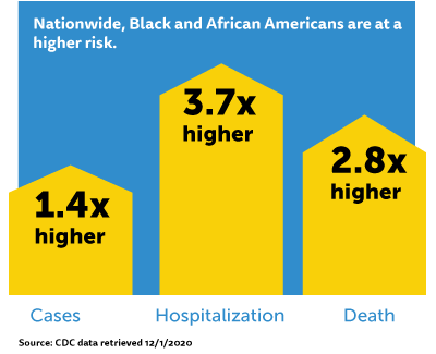 Nationwide, Black and African Americans are at a higher risk.