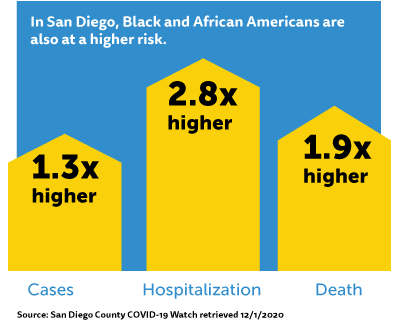 In San Diego, Black and African Americans are at a higher risk.