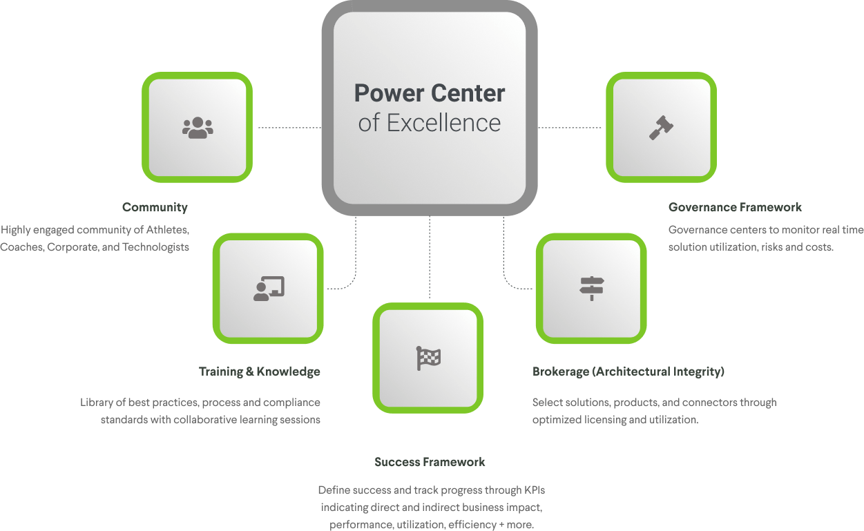 5 Pillars of Power Center of Excellence at Confiz. Community. Training and Knowledge. Success Framework. Brokerage. Governance