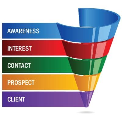 Throw Out the Old Marketing Funnel