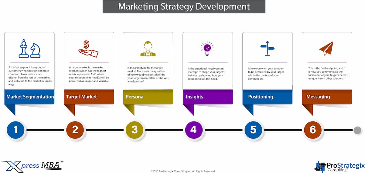 ProStrategix Marketing Strategy Development Process