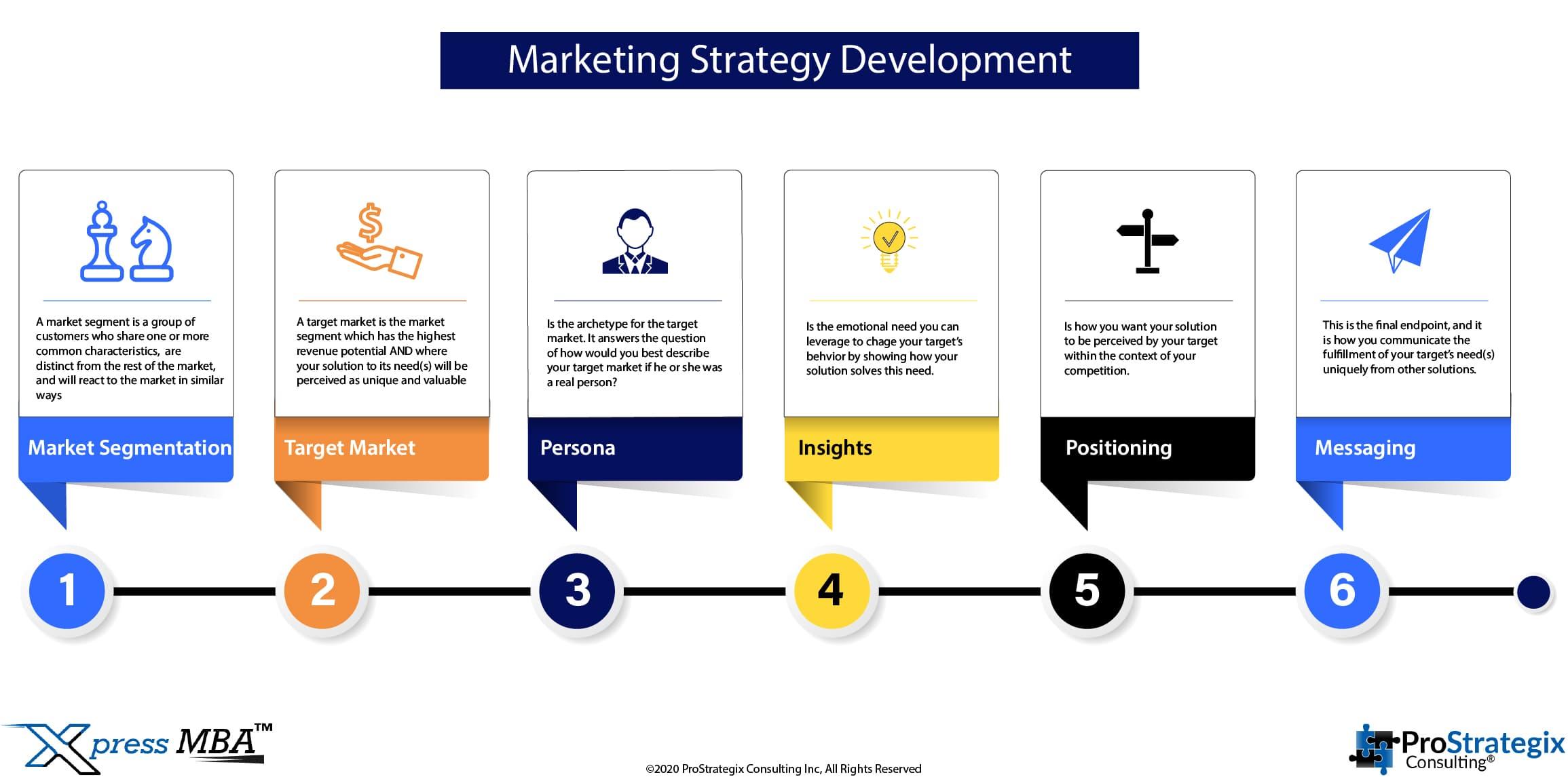 ProStrategix Marketing Strategy Development Process