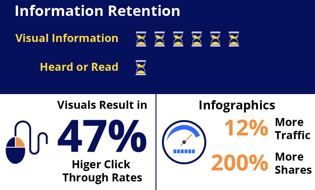 Infographic to show the impact of images on retention, click-through rates, traffic, and shares
