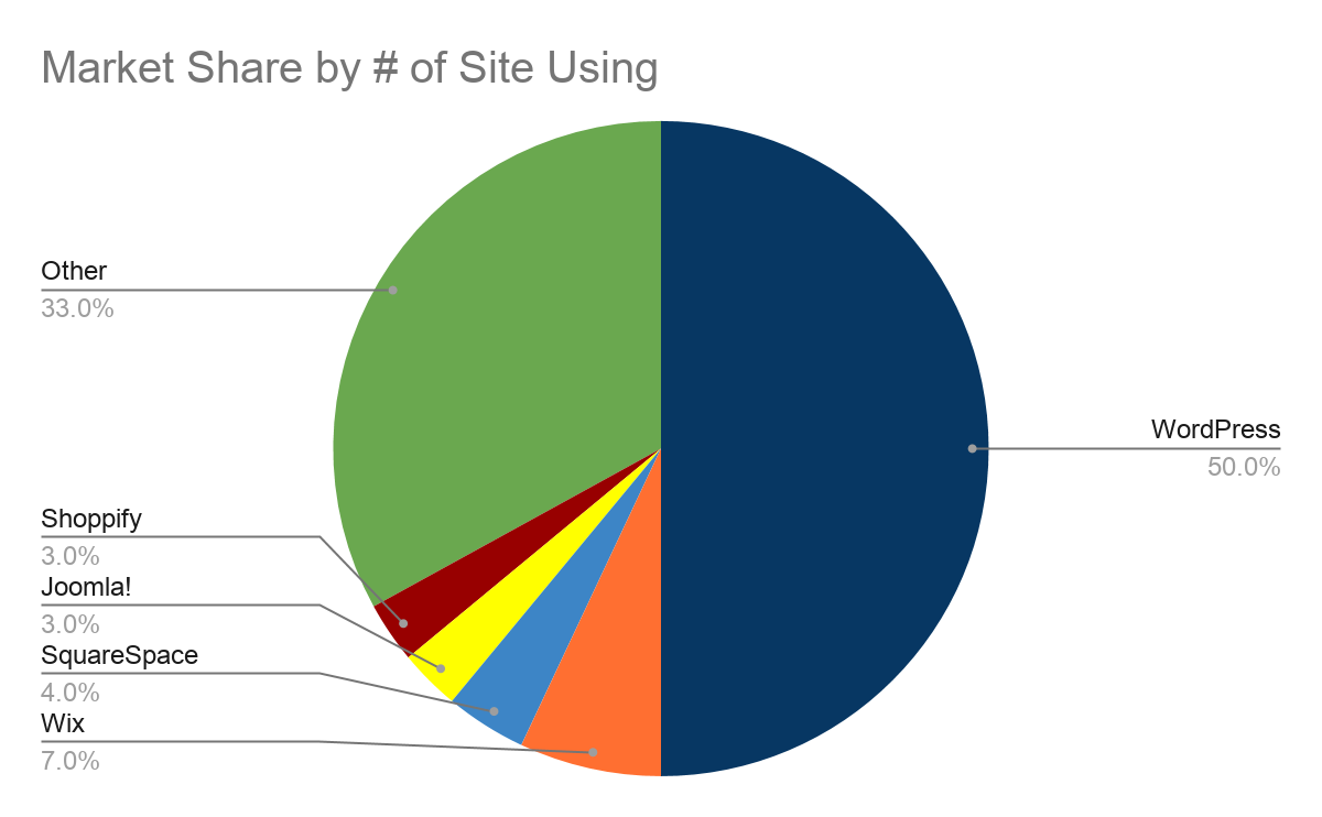 CMS Market Share by Installations