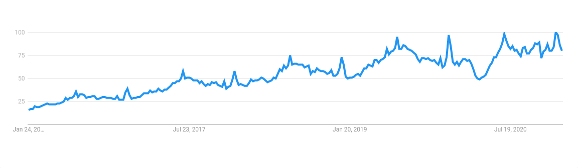 """Near me"" Google Trends Chart"