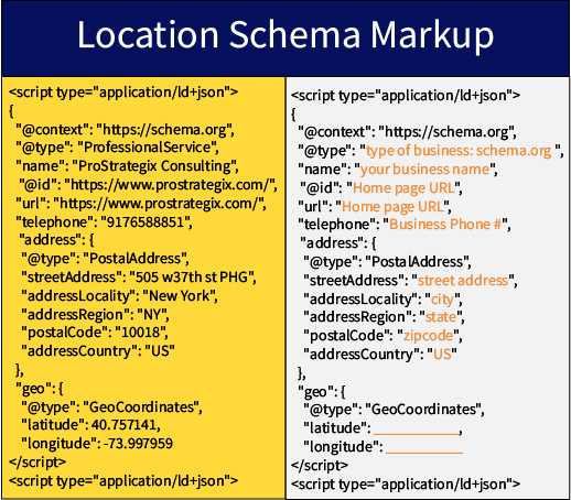 Schema markup for localization
