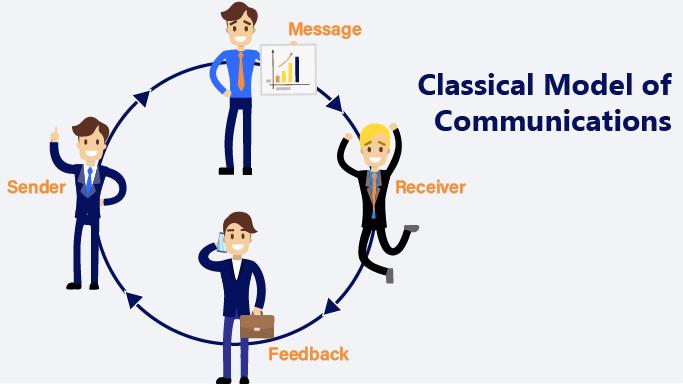Web Design Services NYC - Communication Model