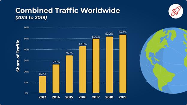 Mobile Share of Global Traffic