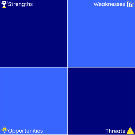 Small Business Marketing Solutions - SWOT Analysis