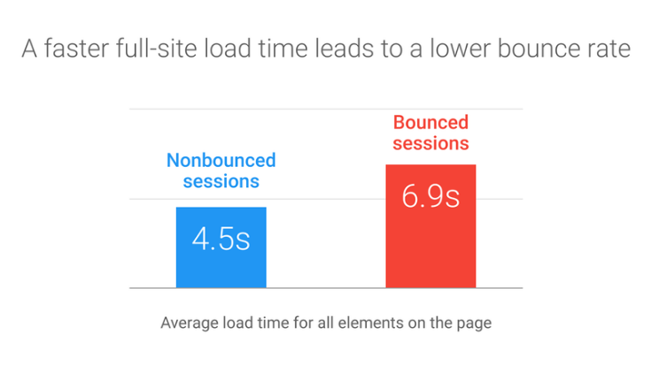 Google Page Speed vs. Bounce Rate