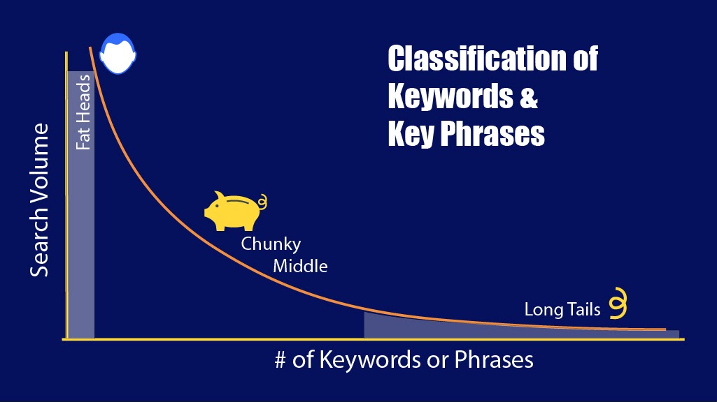 small business seo services classification of keywords