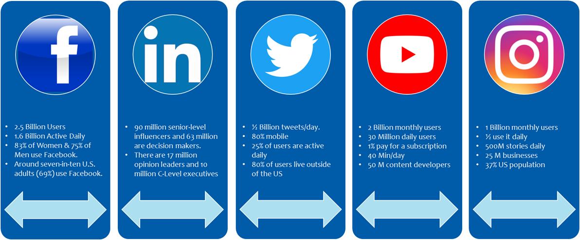 Major PPC Advertising Platforms