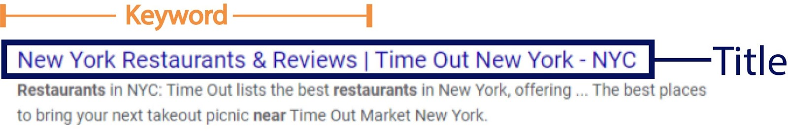 Small business SEO services headline and keyword SERP example.