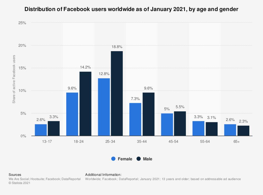 Facebook Demographics Statista 2021