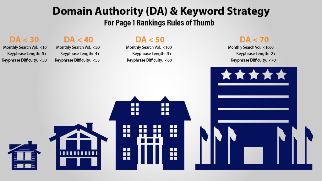 digital marketing for small business domain authority and keyword difficulty