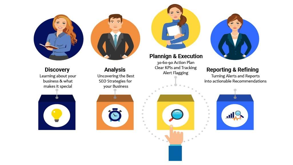Top Reasons for Using SEO Agencies - Process