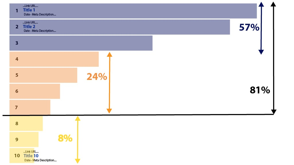 Top Reasons for Using SEO Agencies - Page 1 Rankings