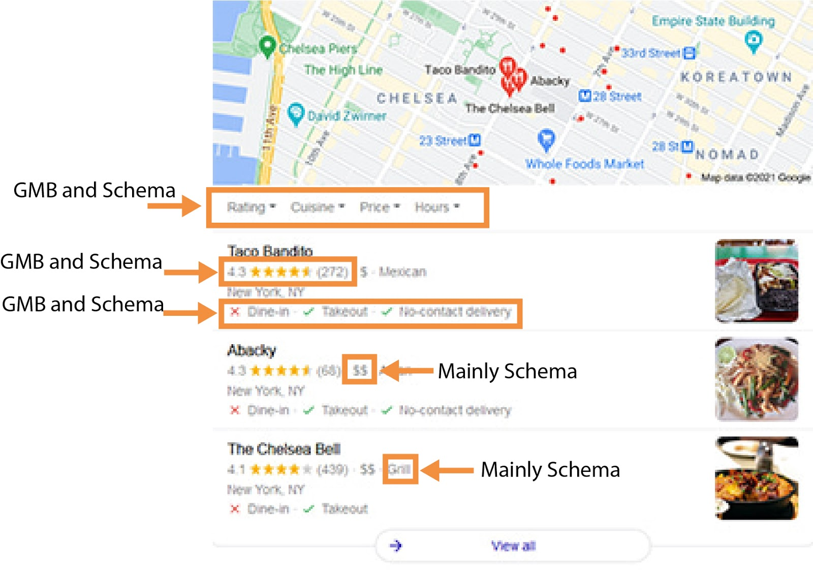 Local SEO services - schema results in rich snippets