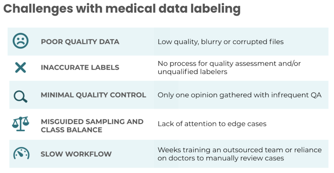 challenges with medical data labeling. Poor medical data quality