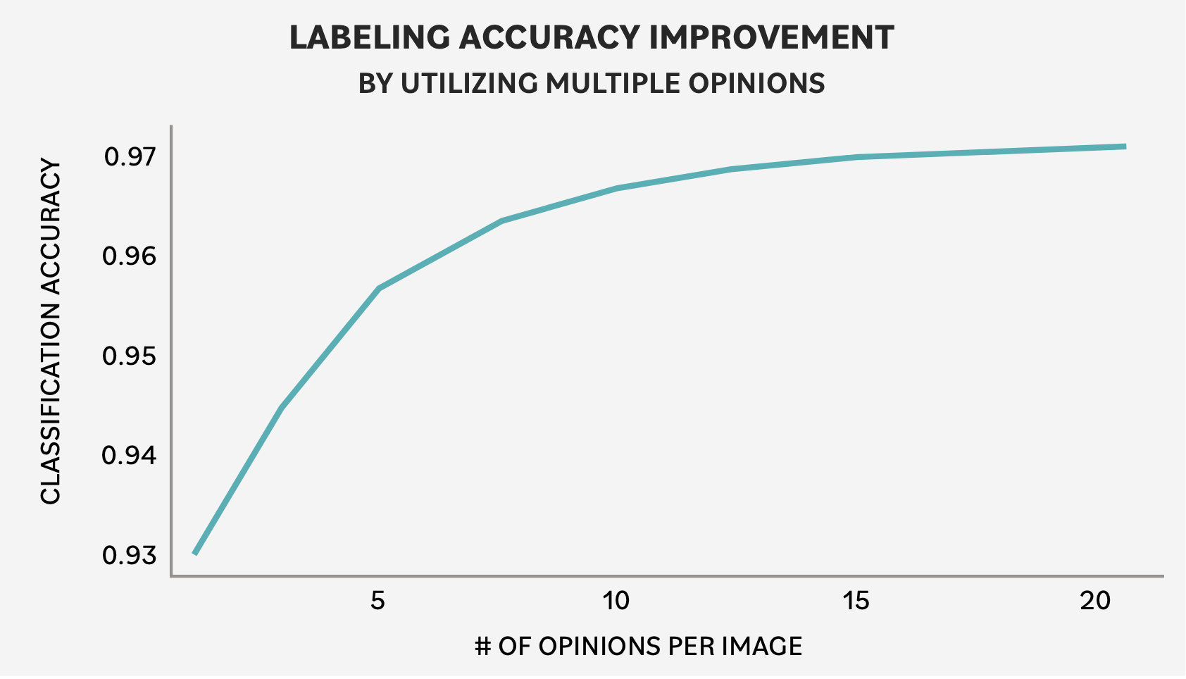 Multiple medical opinions improve medical data labeling accuracy