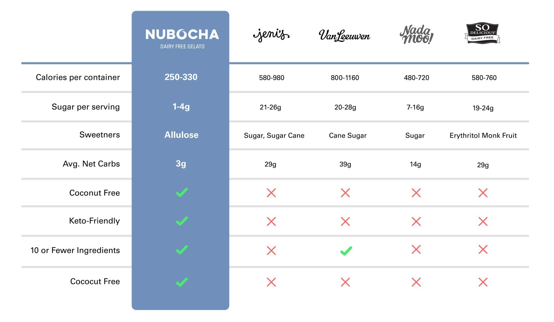 Nubocha Comparison Chart