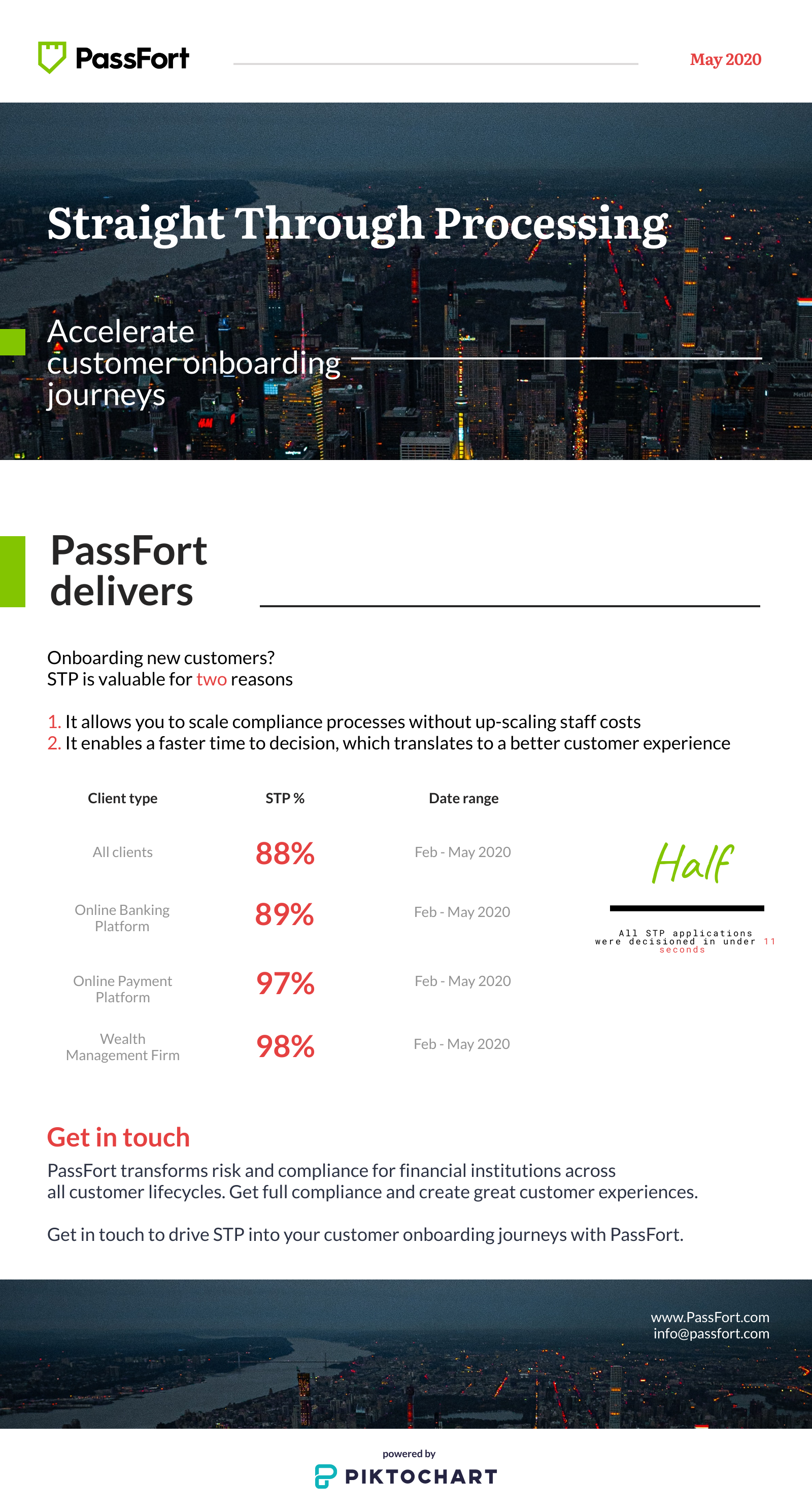 PassFort delivers STP