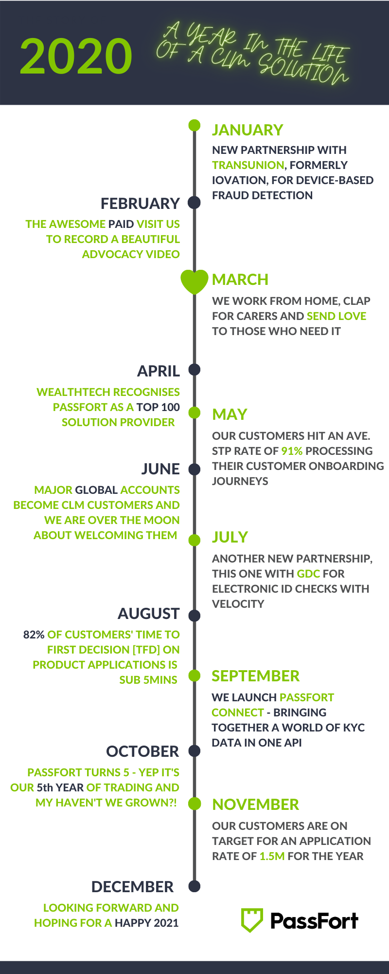 2020   A year in the life of a CLM solution