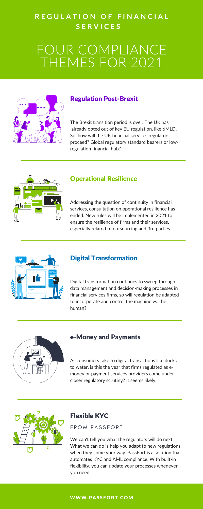 4 compliance themes for financial services in 2021
