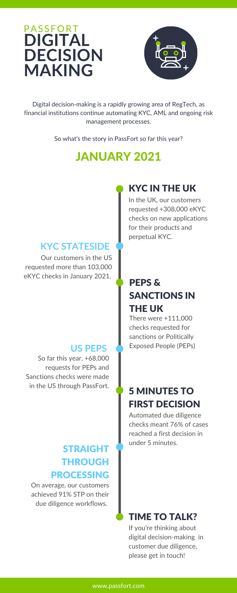 KYC and Digital Decision-Making