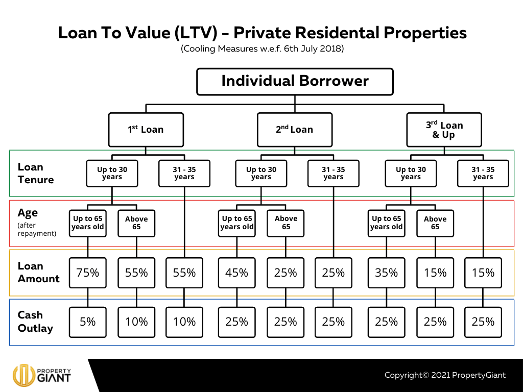 Loan-to-Value Chart Private Residential Properties