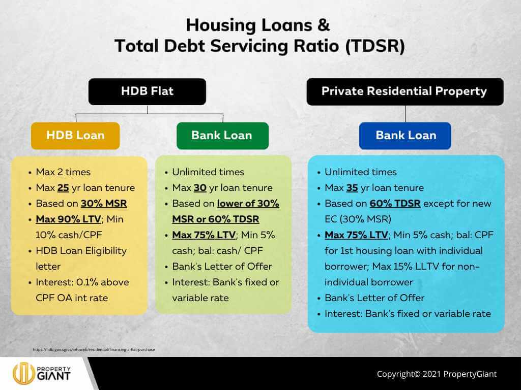 Housing Loans Total Debt Servicing Ratio