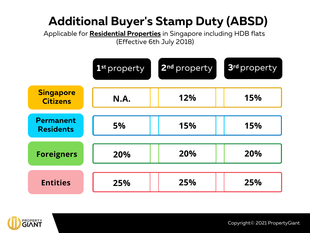 Additional Buyers Stamp Duty